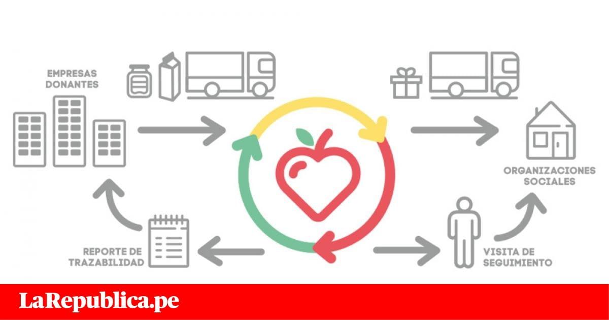 Banco de alimentos per lanza campa a producto solidario - Banco de alimentos wikipedia ...