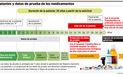 Patentes y datos de prueba de los medicamentos