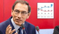 Aprobación de Martín Vizcarra sube a 61% tras el referéndum, según IEP