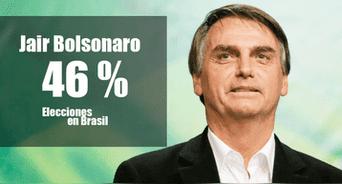 Jair Bolsonaro obtuvo el 46.3% de votos, según los resultados a boca de urna con el 68% de mesas escrutadas.