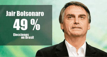 Jair Bolsonaro logra el 49% de votos, según los resultados a boca de urna con el 53% de mesas escrutadas.