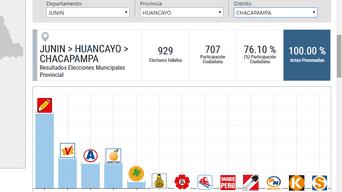 Elecciones 2018: Chacapampa