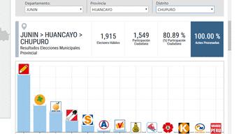 Elecciones 2018: Chupuro