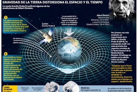 Resultado de imagen de La Gravedad distorsiona el Espacio