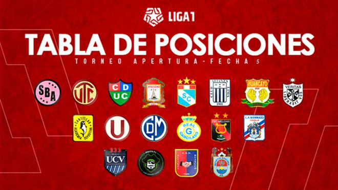Tabla de posiciones EN VIVO Liga 1 2019 Perú Torneo Apertura  fixture 6cfd1035acd93